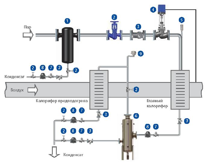 Схема обвязки калорифера