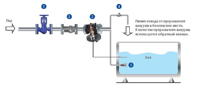 Схема обвязки парового инжектора