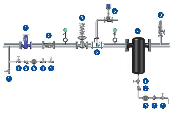 Схемы обвязки редукционно-охладительной установки